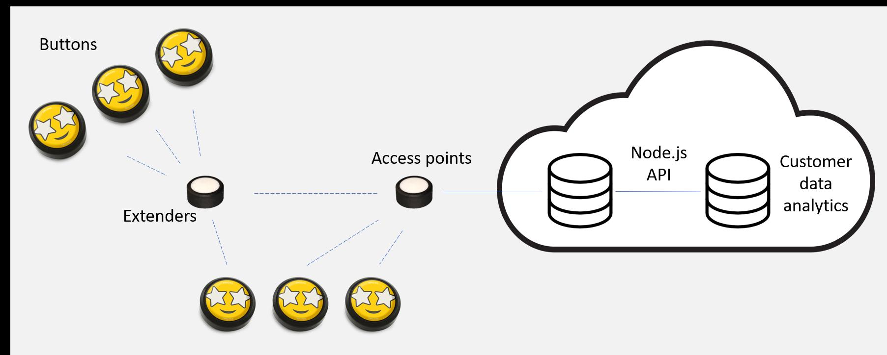 Architecture de solution IoT Trylikes pour les boutons de satisfaction client dans les environnements de vente au détail et d'achat