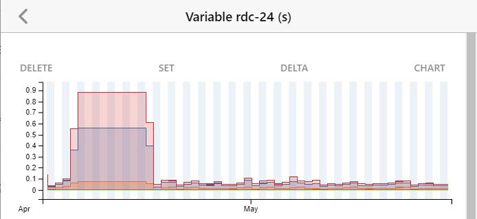 Variable rdc-24 graph