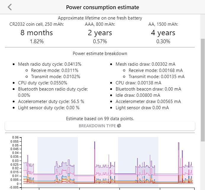 power consumption estimate graph